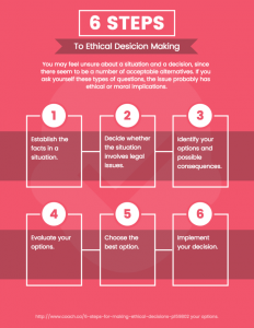 ethical desision making